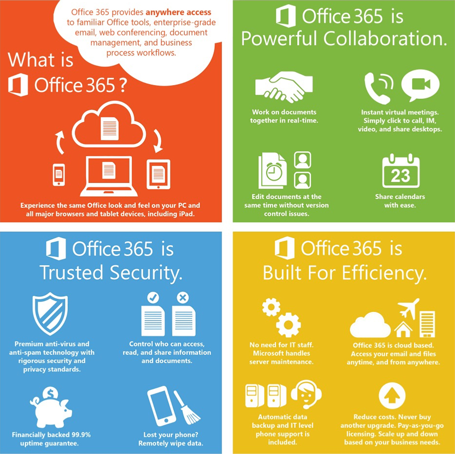 Scenic Solutions Group | Office 365 Advantages